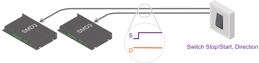 Step and direction triggered diagram